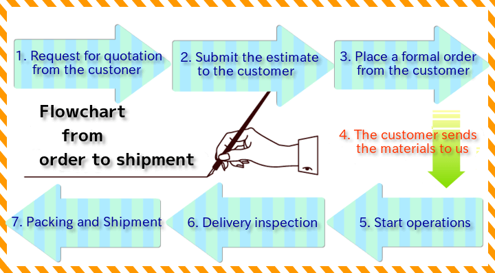 Flowchart from order to shipment